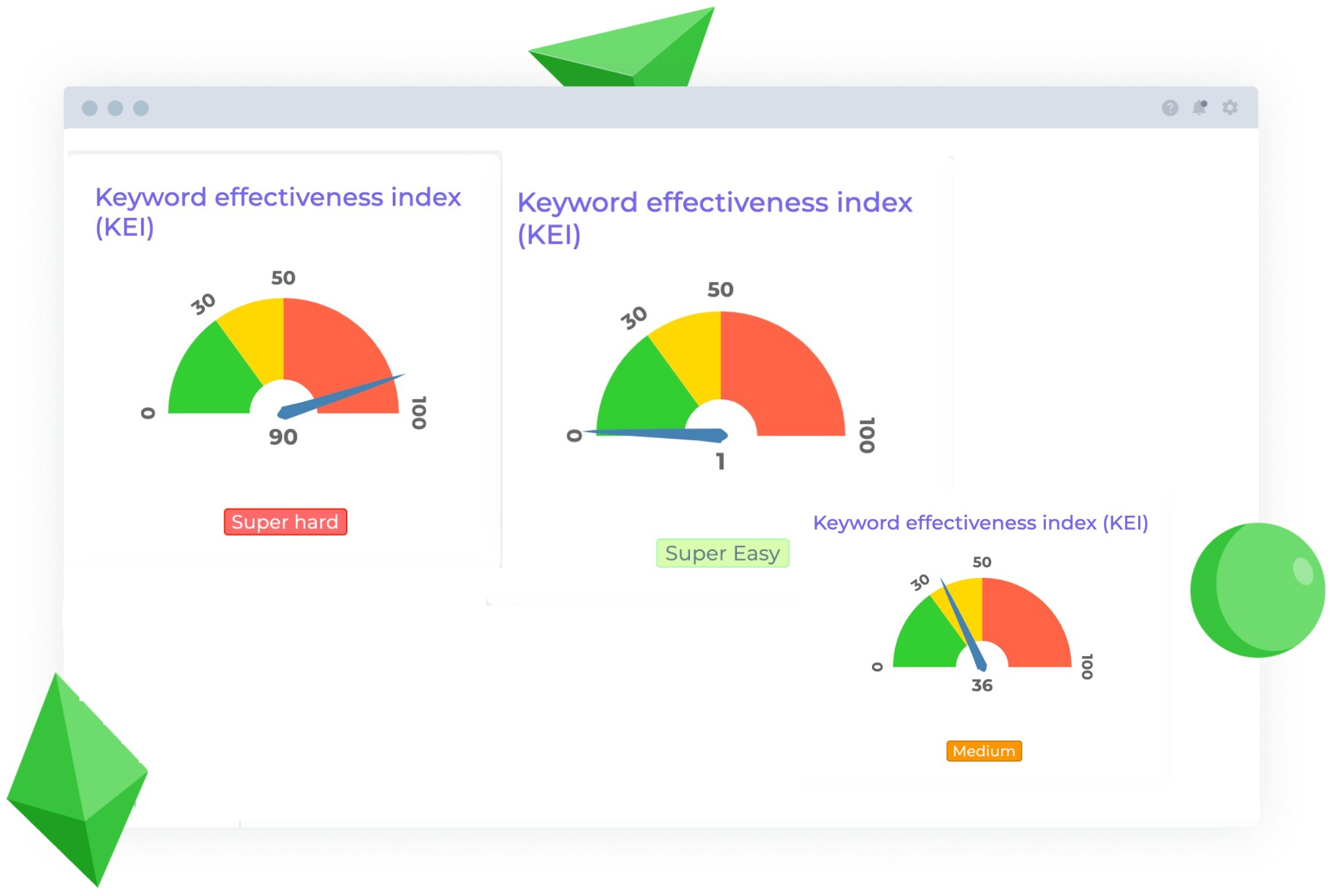 The most accurate keyword metrics you need to make Smart Decisions