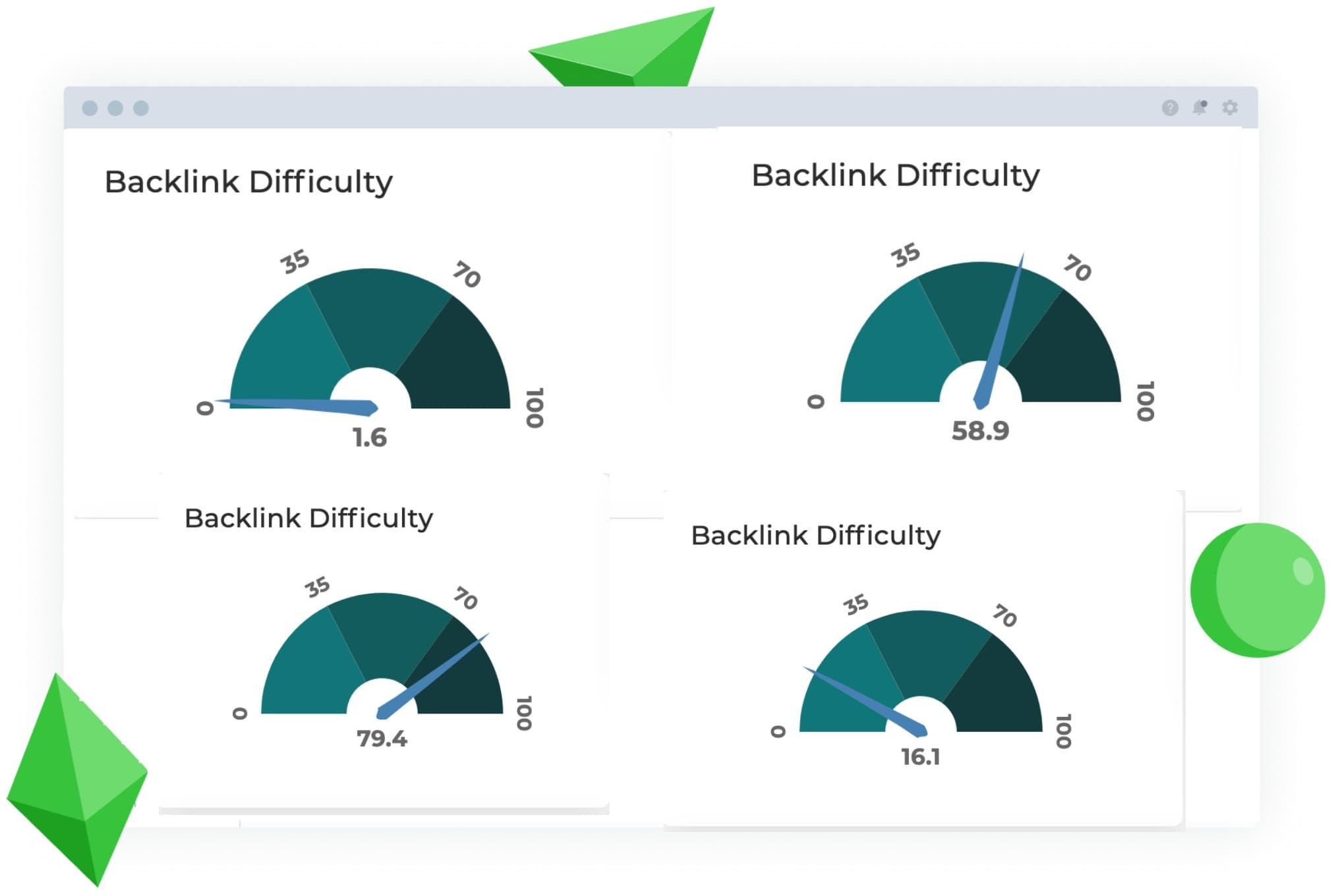 Check backlinks difficulty to your Keywords